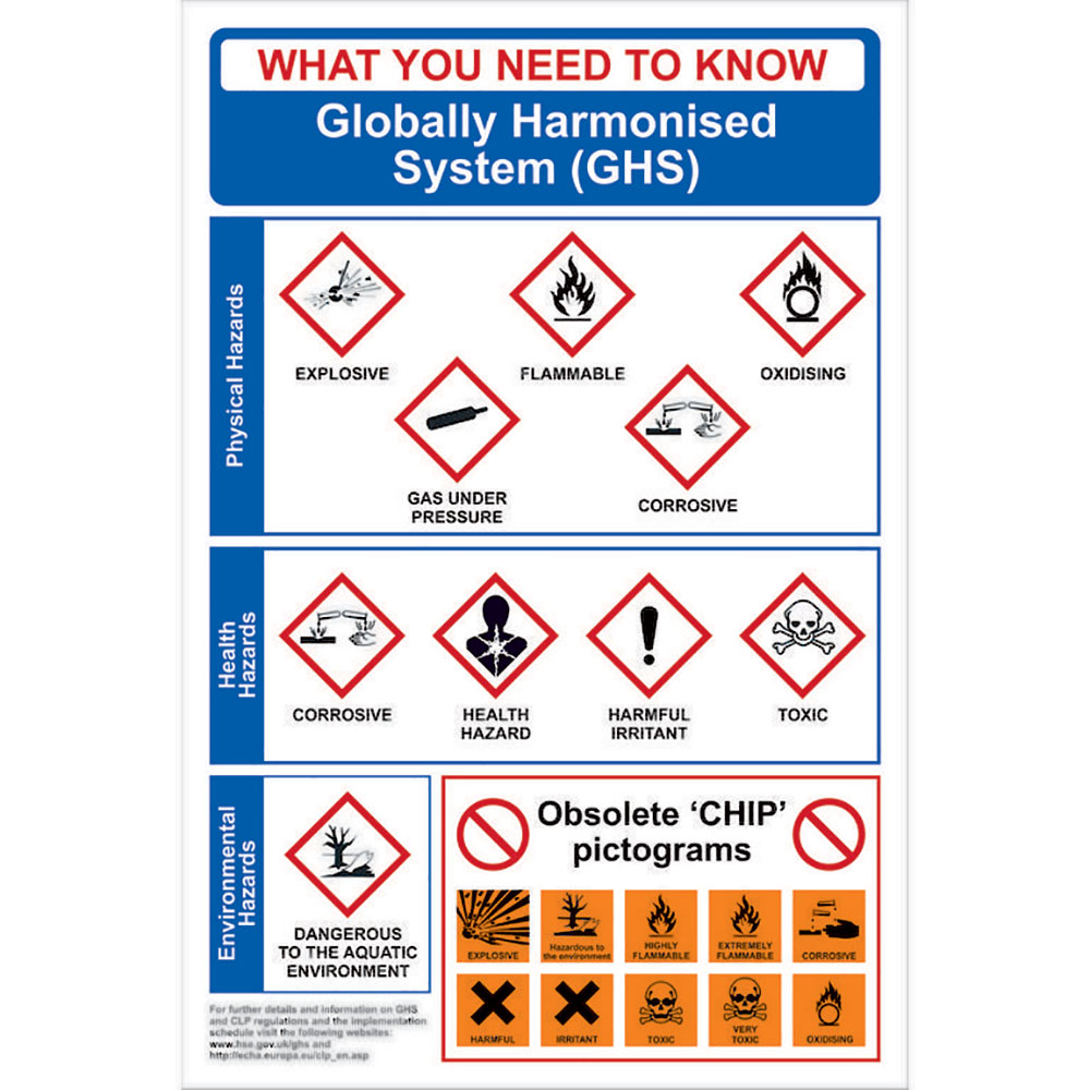 Globally Harmonised System Ghs Poster Ese Direct