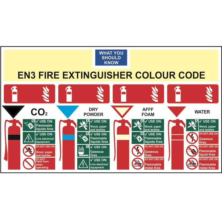 know your fire extinguisher colour code sign ese direct