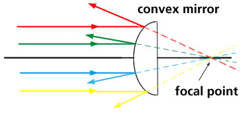 Convex Mirrors How Do They Work