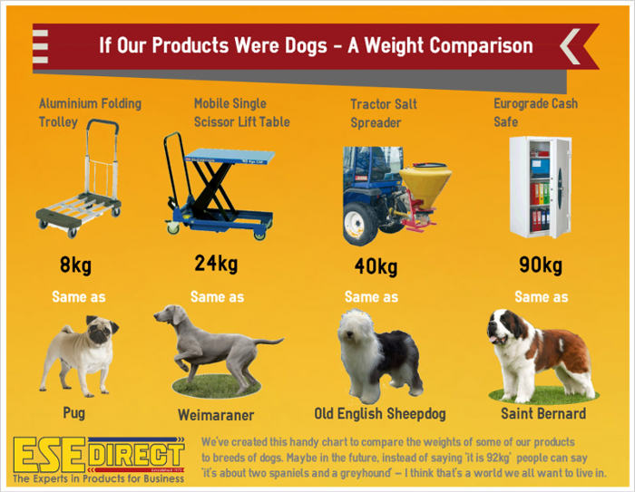 If our products were dogs infographic