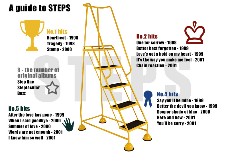 A guide to steps