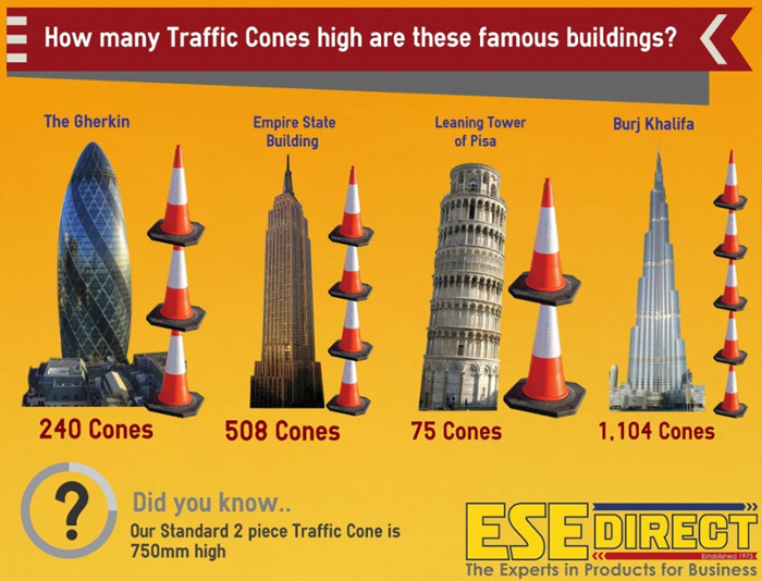 How Many traffic Cones High Are These Famous Buildings