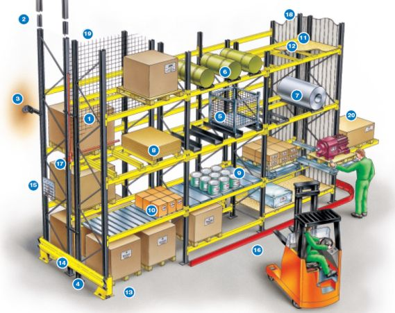 Pallet racking accessories & safety features